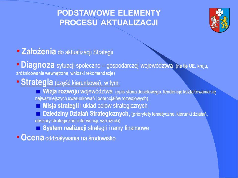 PODSTAWOWE ELEMENTY PROCESU AKTUALIZACJI Założenia do aktualizacji Strategii Diagnoza sytuacji społeczno – gospodarczej województwa (na tle UE, kraju,