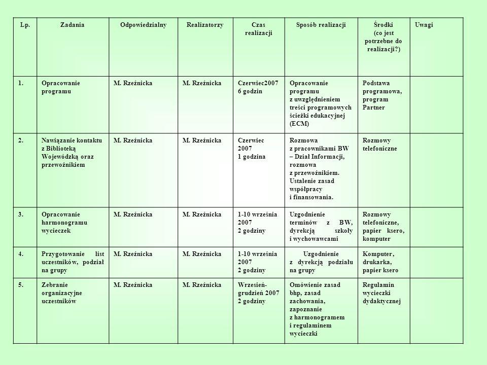 Lp.ZadaniaOdpowiedzialnyRealizatorzyCzas realizacji Sposób realizacjiŚrodki (co jest potrzebne do realizacji?) Uwagi 1.Opracowanie programu M. Rzeźnic