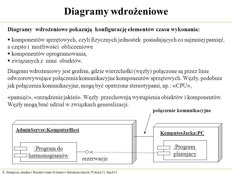 E. Stemposz, Analiza i Projektowanie Systemów Informatycznych, Wykład 11, Slajd 14 Diagramy wdrożeniowe Diagramy wdrożeniowe pokazują konfigurację ele