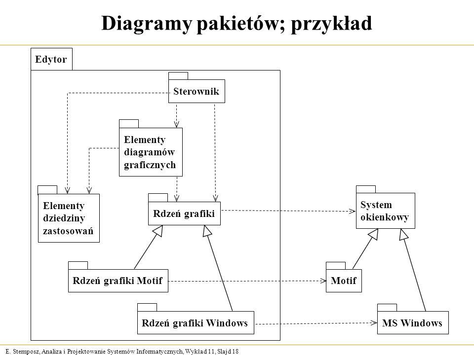 E. Stemposz, Analiza i Projektowanie Systemów Informatycznych, Wykład 11, Slajd 18 Diagramy pakietów; przykład Edytor Elementy diagramów graficznych E