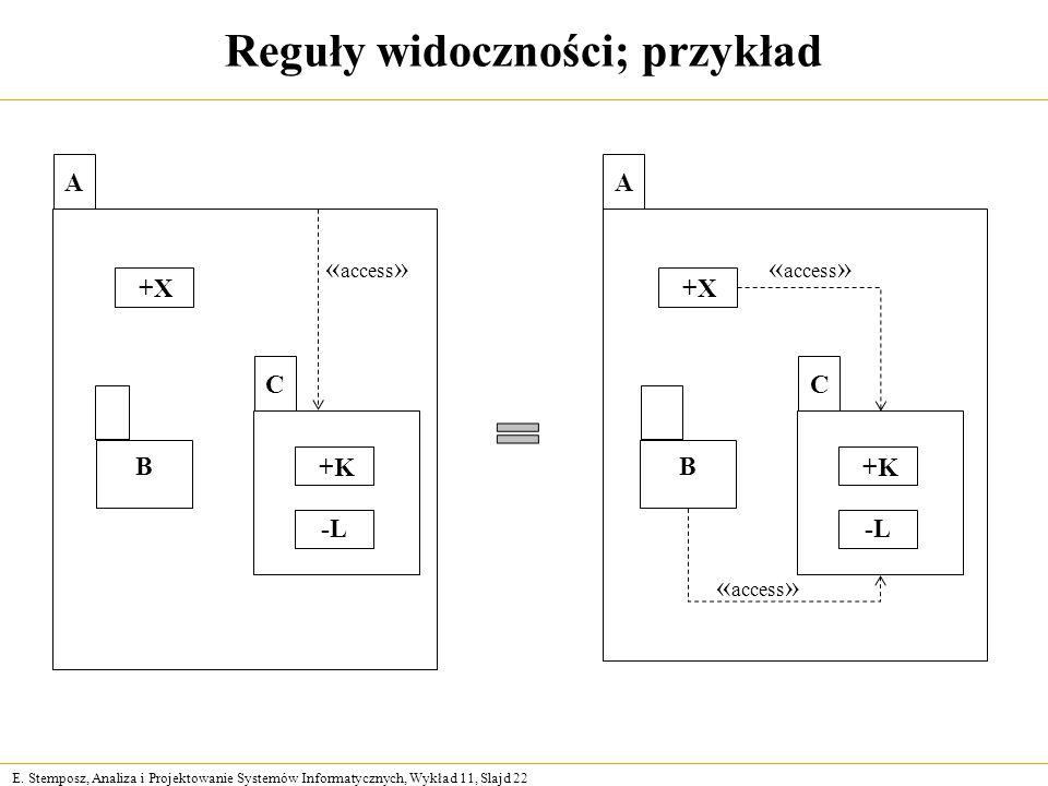 E. Stemposz, Analiza i Projektowanie Systemów Informatycznych, Wykład 11, Slajd 22 Reguły widoczności; przykład A +X B C +K -L « access » A +X B C +K