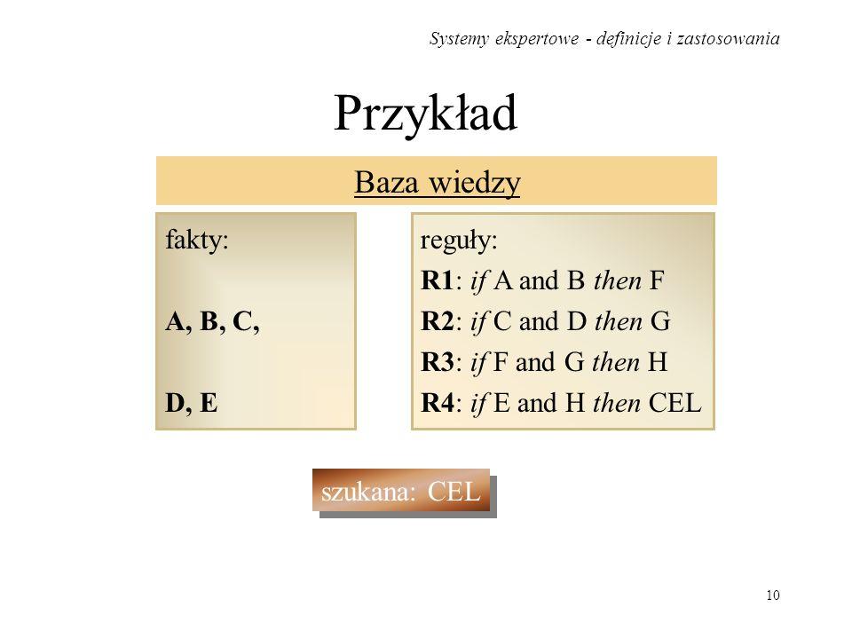 Systemy ekspertowe - definicje i zastosowania 10 Przykład Baza wiedzy fakty: A, B, C, D, E reguły: R1: if A and B then F R2: if C and D then G R3: if