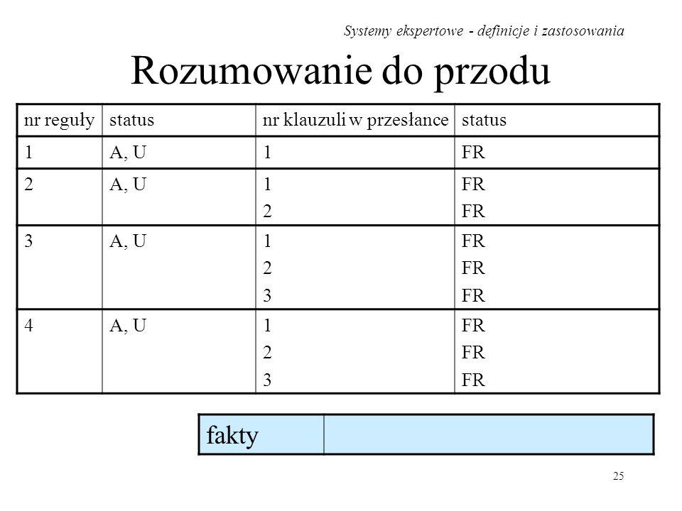 Systemy ekspertowe - definicje i zastosowania 25 Rozumowanie do przodu nr regułystatusnr klauzuli w przesłancestatus 1A, U1FR 2A, U1212 FR 3A, U123123