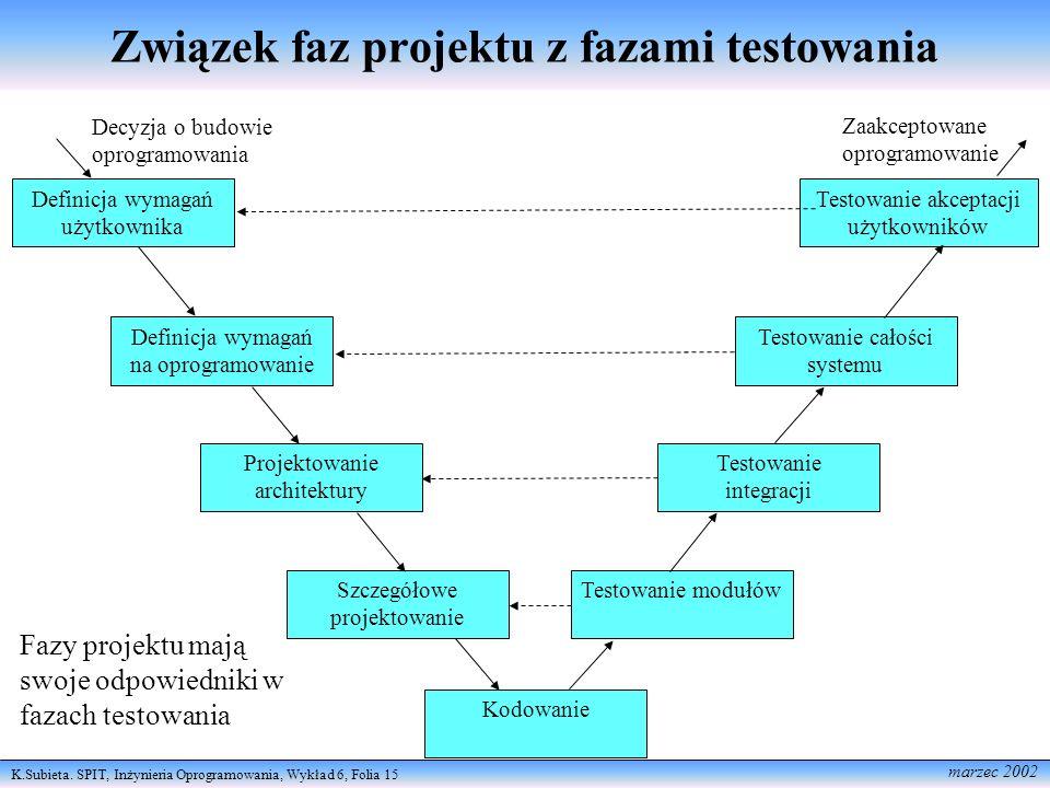 K.Subieta. SPIT, Inżynieria Oprogramowania, Wykład 6, Folia 15 marzec 2002 Związek faz projektu z fazami testowania Definicja wymagań użytkownika Defi