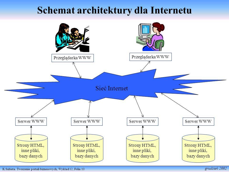 K.Subieta. Tworzenie portali biznesowych, Wykład 12, Folia 10 grudzień 2002 Schemat architektury dla Internetu Sieć Internet Strony HTML, inne pliki,