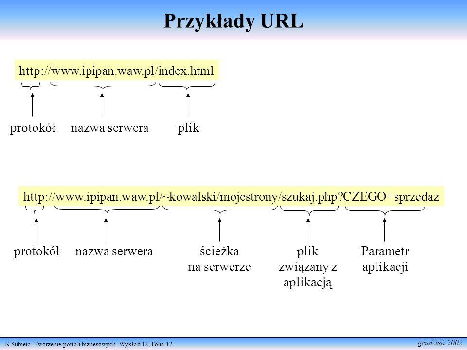 K.Subieta. Tworzenie portali biznesowych, Wykład 12, Folia 12 grudzień 2002 Przykłady URL http://www.ipipan.waw.pl/index.html protokółnazwa serwerapli
