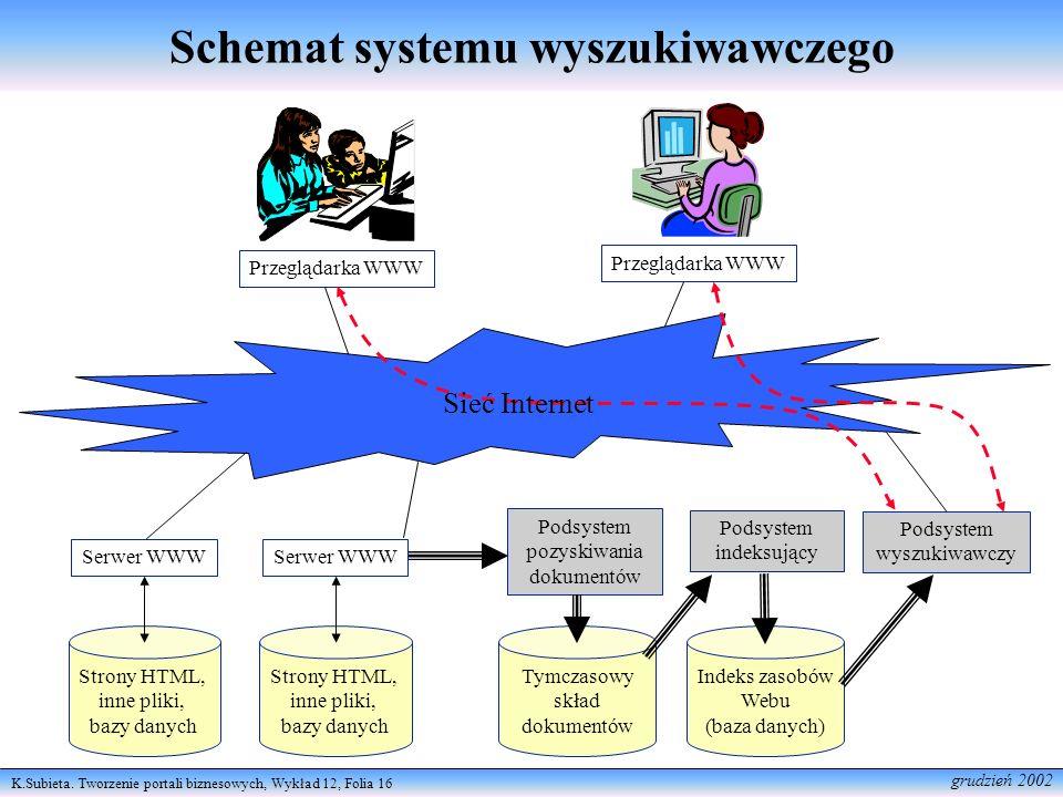 K.Subieta. Tworzenie portali biznesowych, Wykład 12, Folia 16 grudzień 2002 Schemat systemu wyszukiwawczego Strony HTML, inne pliki, bazy danych Serwe