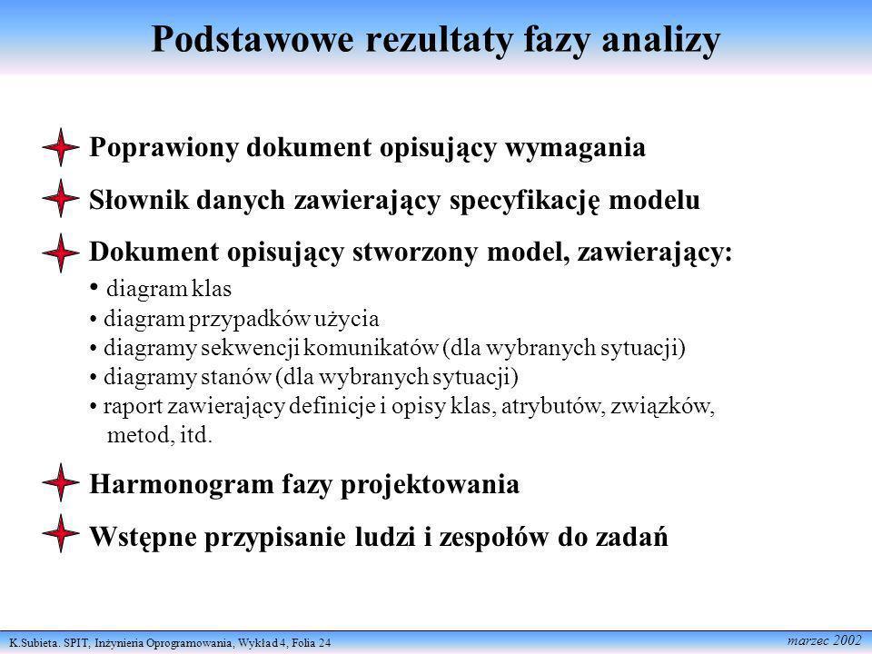 K.Subieta. SPIT, Inżynieria Oprogramowania, Wykład 4, Folia 24 marzec 2002 Podstawowe rezultaty fazy analizy Poprawiony dokument opisujący wymagania S