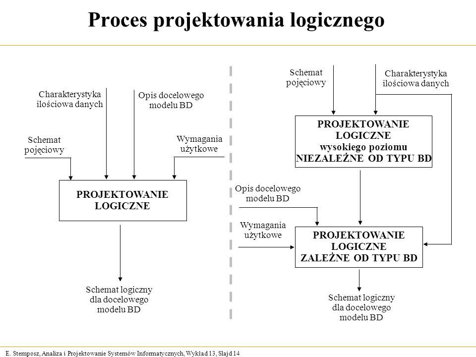 E. Stemposz, Analiza i Projektowanie Systemów Informatycznych, Wykład 13, Slajd 14 Proces projektowania logicznego PROJEKTOWANIE LOGICZNE wysokiego po