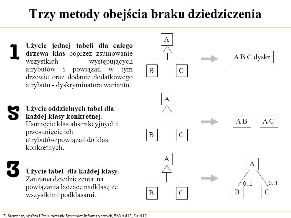 E. Stemposz, Analiza i Projektowanie Systemów Informatycznych, Wykład 13, Slajd 19 Trzy metody obejścia braku dziedziczenia Użycie jednej tabeli dla c