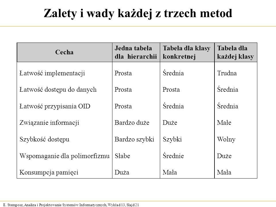 E. Stemposz, Analiza i Projektowanie Systemów Informatycznych, Wykład 13, Slajd 21 Zalety i wady każdej z trzech metod Łatwość implementacji Łatwość d