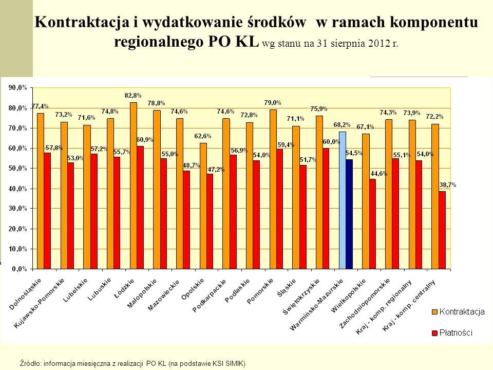 Kontraktacja i wydatkowanie środków w ramach komponentu regionalnego PO KL wg stanu na 31 sierpnia 2012 r. Źródło: informacja miesięczna z realizacji