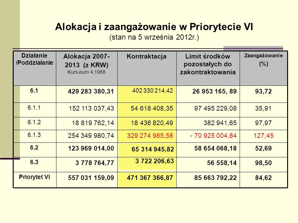 Alokacja i zaangażowanie w Priorytecie VI (stan na 5 września 2012r.) 84,6285 663 792,22471 367 366,87557 031 159,09 Priorytet VI 98,5056 558,14 3 722