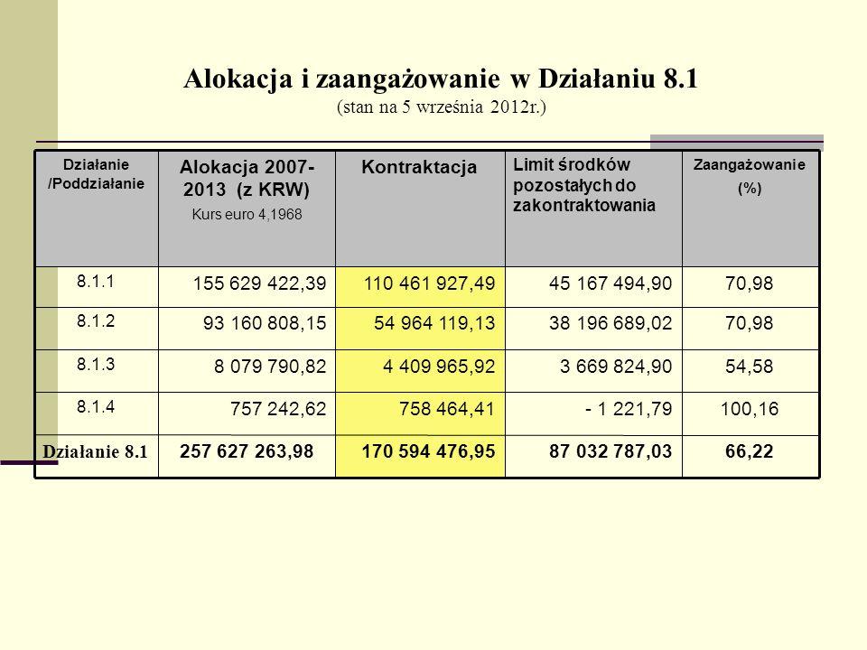 Alokacja i zaangażowanie w Działaniu 8.1 (stan na 5 września 2012r.) 66,2287 032 787,03170 594 476,95257 627 263,98 Działanie 8.1 100,16- 1 221,79758