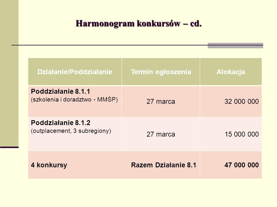 Wnioski o dofinansowanie projektów w Działaniu 6.2 w dotychczasowych konkursach 1.
