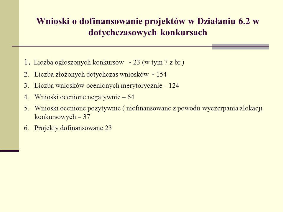 Wnioski o dofinansowanie projektów w Działaniu 6.2 w dotychczasowych konkursach 1. Liczba ogłoszonych konkursów - 23 (w tym 7 z br.) 2.Liczba złożonyc