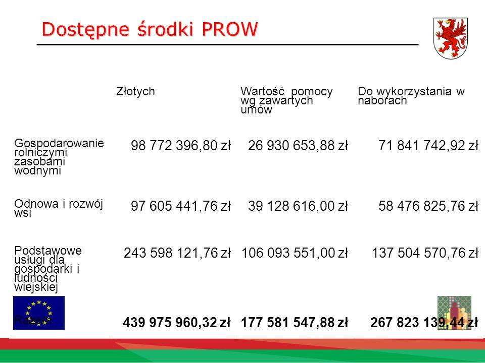 Dostępne środki PROW Złotych Wartość pomocy wg zawartych umów Do wykorzystania w naborach Gospodarowanie rolniczymi zasobami wodnymi 98 772 396,80 zł2