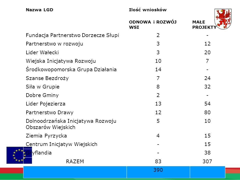 Nazwa LGDIlość wniosków ODNOWA i ROZWÓJ WSI MAŁE PROJEKTY Fundacja Partnerstwo Dorzecze Słupi2- Partnerstwo w rozwoju312 Lider Wałecki320 Wiejska Inic