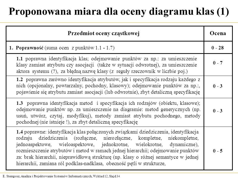 E. Stemposz, Analiza i Projektowanie Systemów Informatycznych, Wykład 12, Slajd 34 Proponowana miara dla oceny diagramu klas (1) Przedmiot oceny cząst