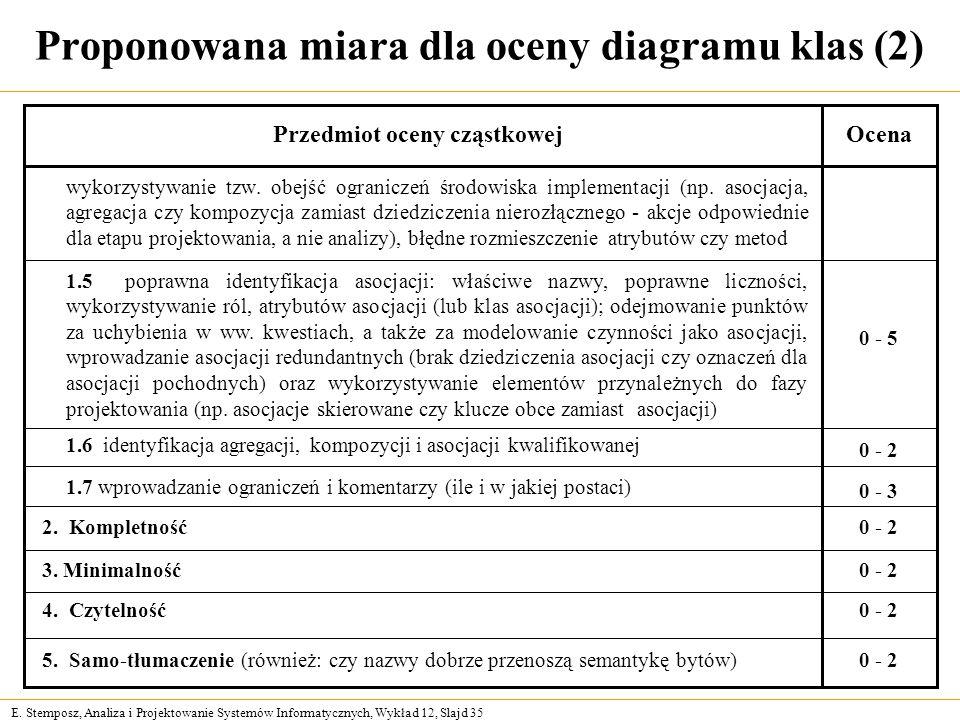 E. Stemposz, Analiza i Projektowanie Systemów Informatycznych, Wykład 12, Slajd 35 Proponowana miara dla oceny diagramu klas (2) Przedmiot oceny cząst