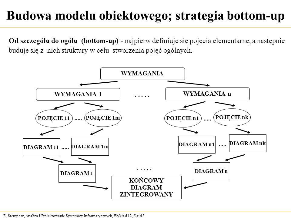 E. Stemposz, Analiza i Projektowanie Systemów Informatycznych, Wykład 12, Slajd 8 Budowa modelu obiektowego; strategia bottom-up Od szczegółu do ogółu