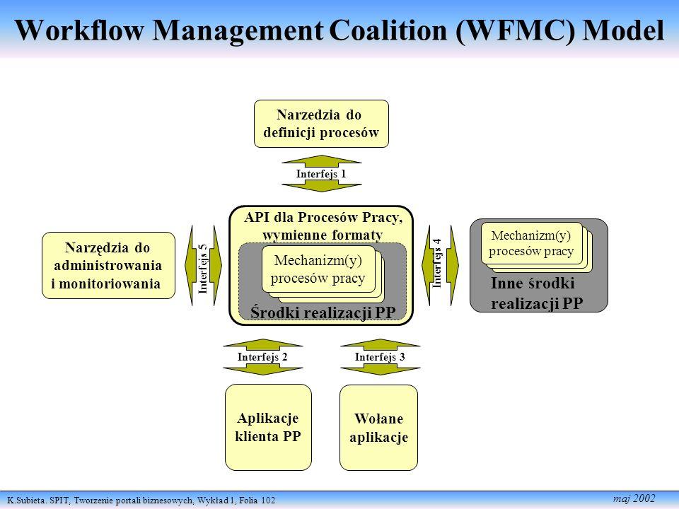 K.Subieta. SPIT, Tworzenie portali biznesowych, Wykład 1, Folia 102 maj 2002 Narzedzia do definicji procesów Narzędzia do administrowania i monitoriow