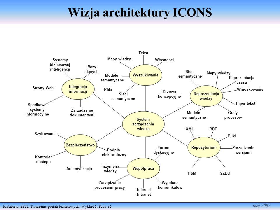 K.Subieta. SPIT, Tworzenie portali biznesowych, Wykład 1, Folia 36 maj 2002 Wizja architektury ICONS System zarządzania wiedzą Repozytorium Wyszukiwan