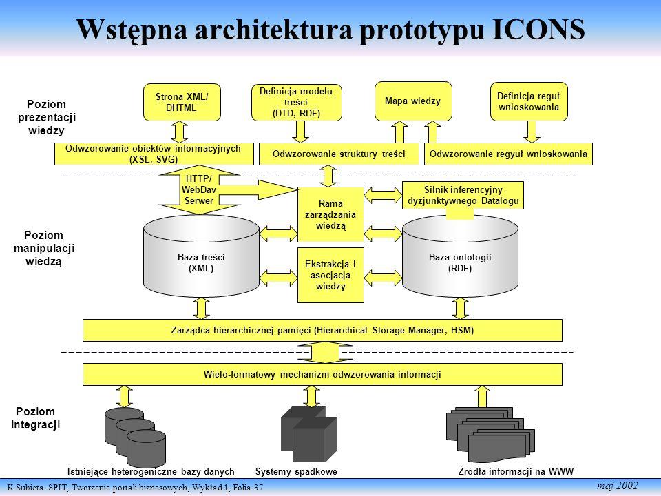 K.Subieta. SPIT, Tworzenie portali biznesowych, Wykład 1, Folia 37 maj 2002 Poziom prezentacji wiedzy Poziom manipulacji wiedzą Poziom integracji Istn