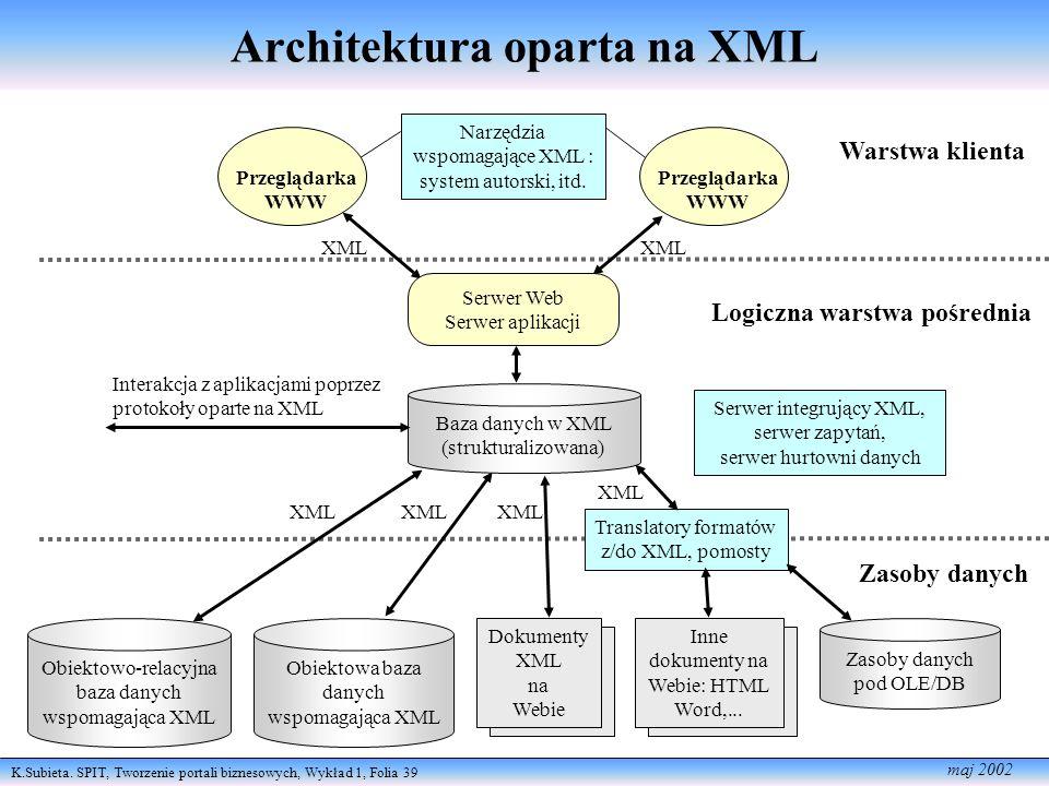 K.Subieta. SPIT, Tworzenie portali biznesowych, Wykład 1, Folia 39 maj 2002 Logiczna warstwa pośrednia Zasoby danych Warstwa klienta XML Przeglądarka