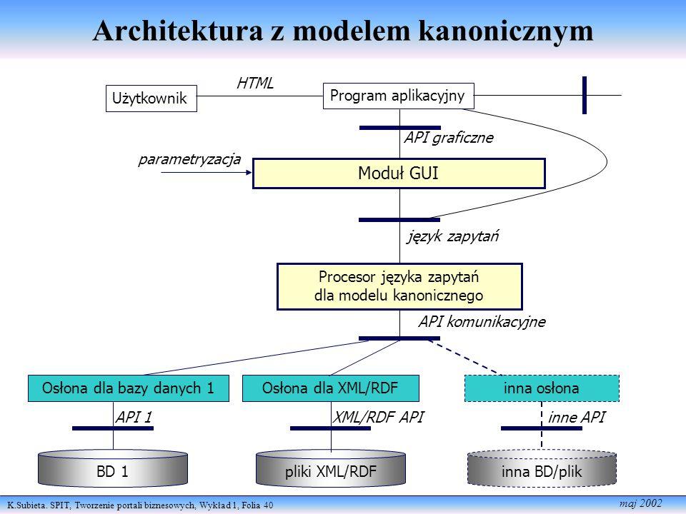 K.Subieta. SPIT, Tworzenie portali biznesowych, Wykład 1, Folia 40 maj 2002 Moduł GUI parametryzacja język zapytań API komunikacyjne Osłona dla bazy d