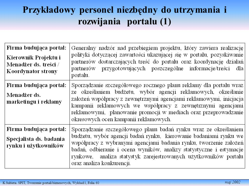 K.Subieta. SPIT, Tworzenie portali biznesowych, Wykład 1, Folia 60 maj 2002 Przykładowy personel niezbędny do utrzymania i rozwijania portalu (1)