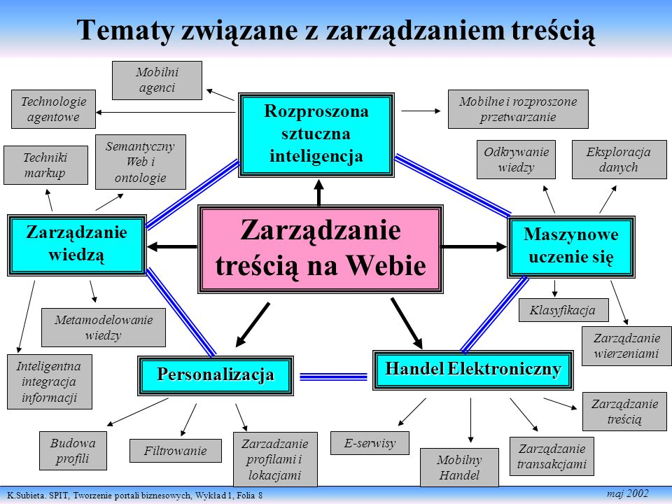 K.Subieta. SPIT, Tworzenie portali biznesowych, Wykład 1, Folia 8 maj 2002 Tematy związane z zarządzaniem treścią Zarządzanie treścią na Webie Persona