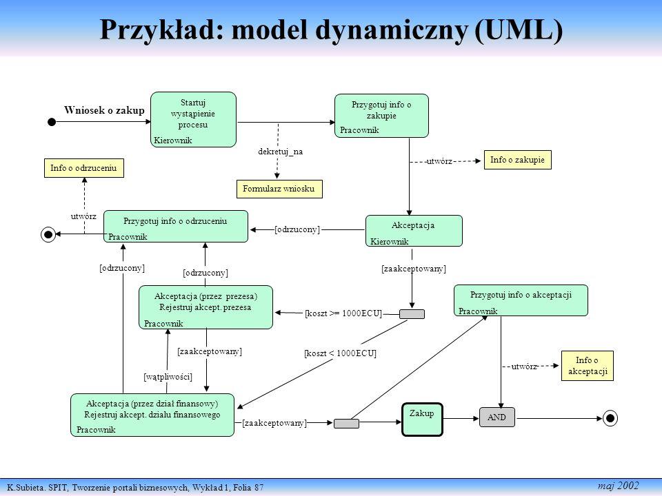 K.Subieta. SPIT, Tworzenie portali biznesowych, Wykład 1, Folia 87 maj 2002 Przykład: model dynamiczny (UML) Akceptacja (przez prezesa) Rejestruj akce