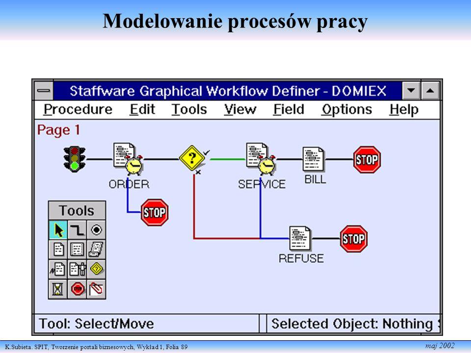 K.Subieta. SPIT, Tworzenie portali biznesowych, Wykład 1, Folia 89 maj 2002 Modelowanie procesów pracy
