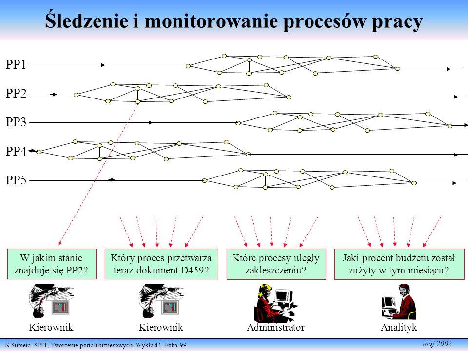 K.Subieta. SPIT, Tworzenie portali biznesowych, Wykład 1, Folia 99 maj 2002 Śledzenie i monitorowanie procesów pracy PP1 PP2 PP3 PP4 PP5 Kierownik W j