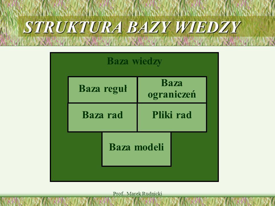 Prof.. Marek Rudnicki STRUKTURA BAZY WIEDZY Baza wiedzy Baza reguł Baza rad Baza ograniczeń Pliki rad Baza modeli