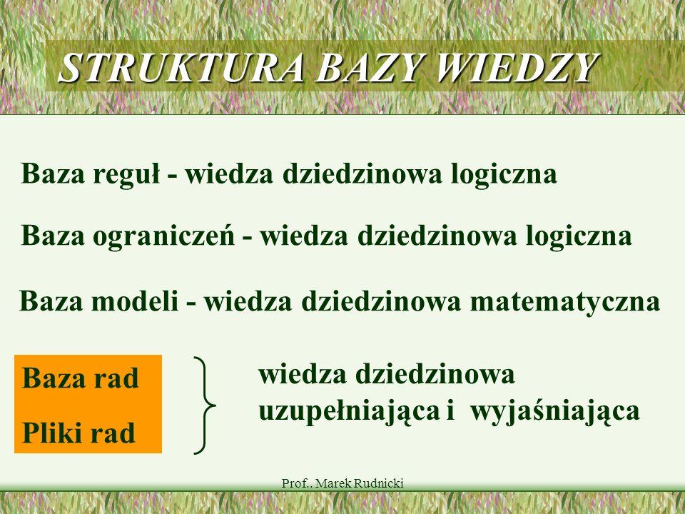 Prof.. Marek Rudnicki Baza rad Pliki rad STRUKTURA BAZY WIEDZY Baza reguł - wiedza dziedzinowa logiczna Baza ograniczeń - wiedza dziedzinowa logiczna