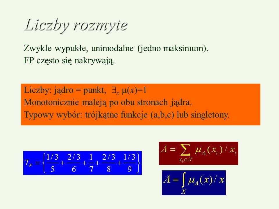Liczby rozmyte Zwykle wypukłe, unimodalne (jedno maksimum). FP często się nakrywają. Liczby: jądro = punkt, x (x)=1 Monotonicznie maleją po obu strona