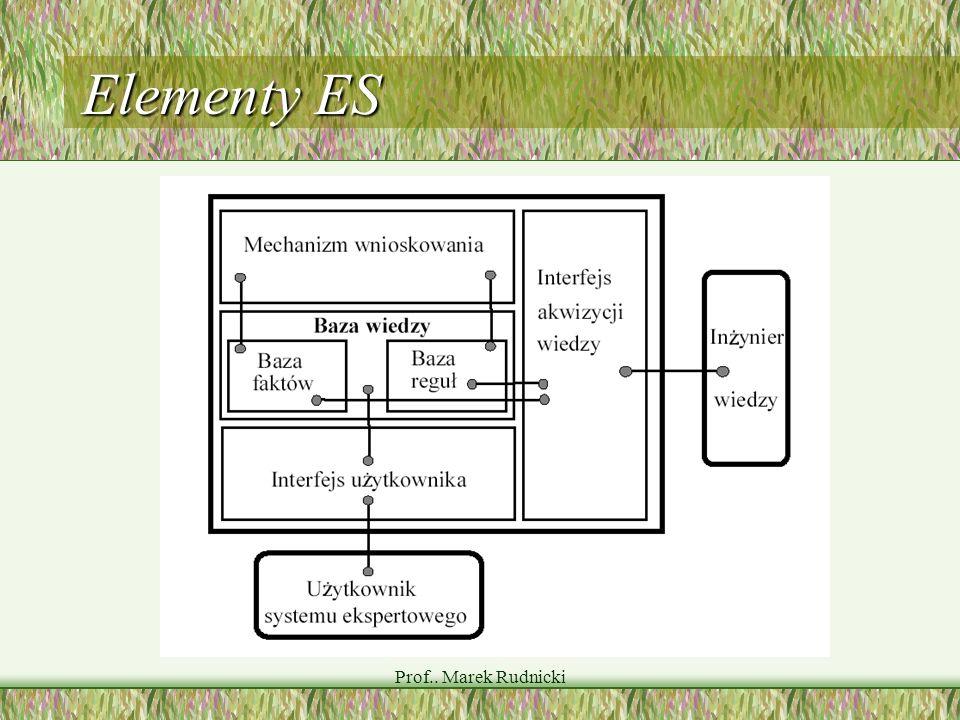 Elementy ES