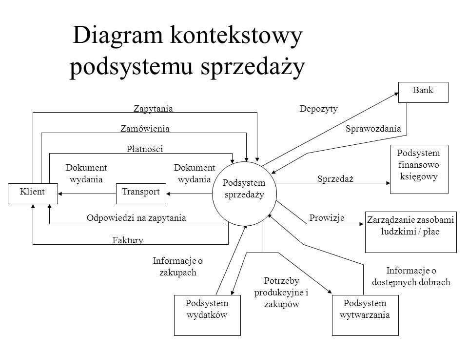Diagram kontekstowy podsystemu sprzedaży TransportKlient Bank Dokument wydania Płatności Zamówienia Zapytania Odpowiedzi na zapytania Faktury Depozyty