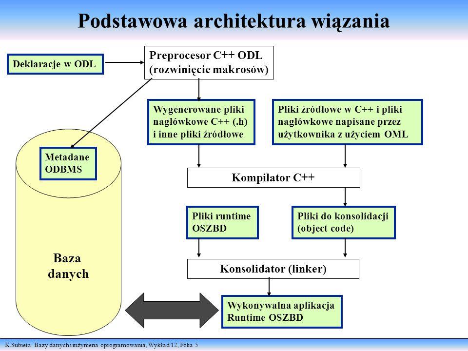 K.Subieta. Bazy danych i inżynieria oprogramowania, Wykład 12, Folia 5 Podstawowa architektura wiązania Deklaracje w ODL Preprocesor C++ ODL (rozwinię
