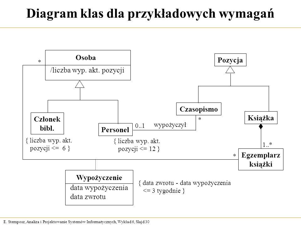 E. Stemposz, Analiza i Projektowanie Systemów Informatycznych, Wykład 6, Slajd 30 Diagram klas dla przykładowych wymagań Członek bibl. Personel Pozycj