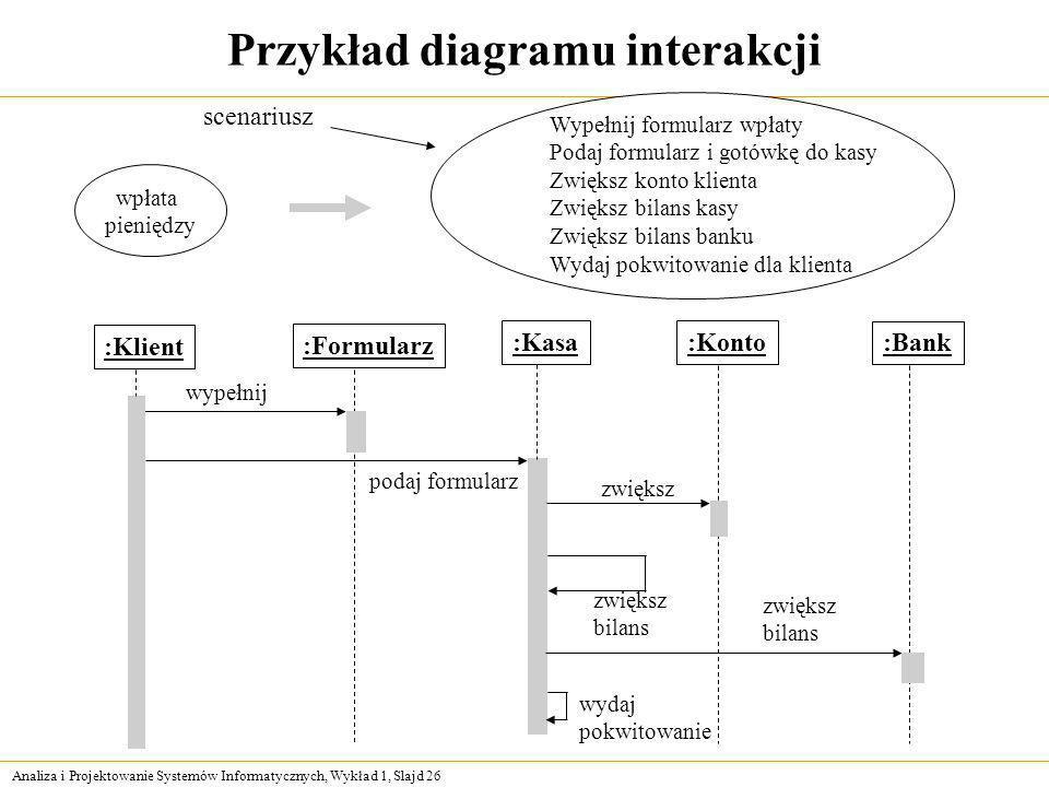 Analiza i Projektowanie Systemów Informatycznych, Wykład 1, Slajd 26 Przykład diagramu interakcji wpłata pieniędzy :Formularz :Kasa:Konto :Bank wypełn