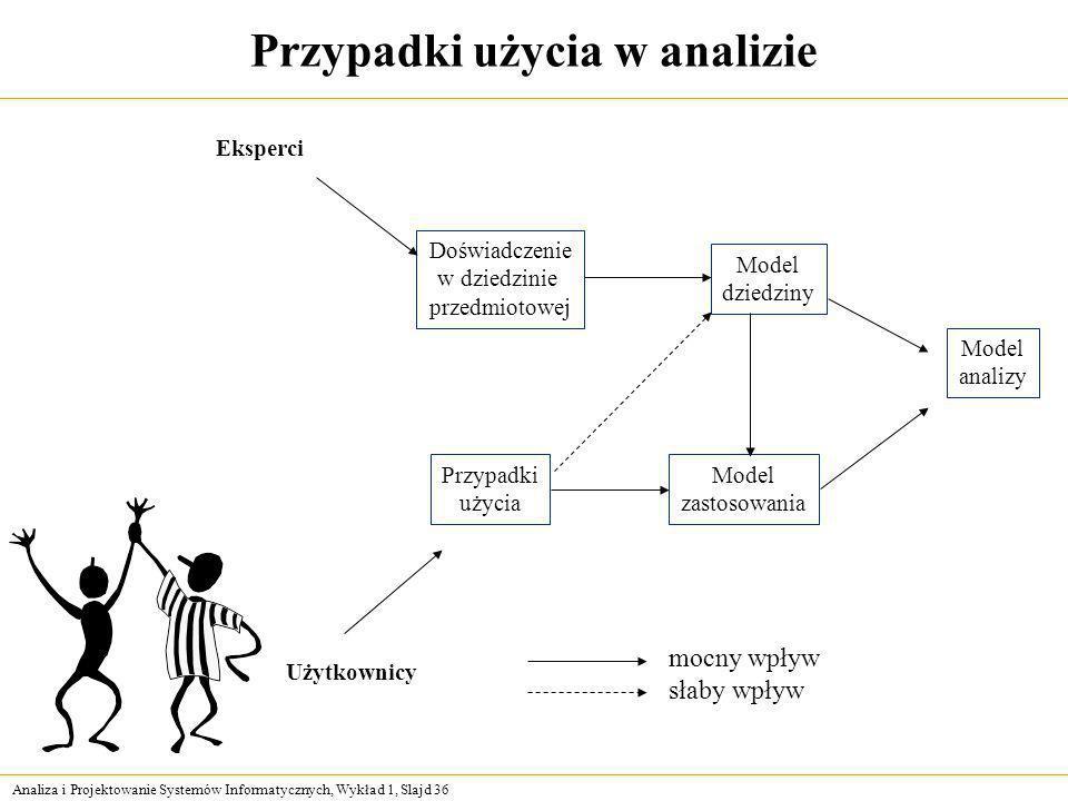 Analiza i Projektowanie Systemów Informatycznych, Wykład 1, Slajd 36 Przypadki użycia w analizie Eksperci Użytkownicy Doświadczenie w dziedzinie przed