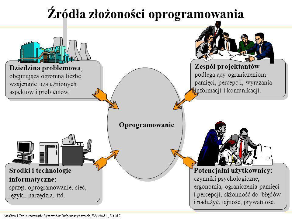Analiza i Projektowanie Systemów Informatycznych, Wykład 1, Slajd 7 Źródła złożoności oprogramowania Zespół projektantów podlegający ograniczeniom pam