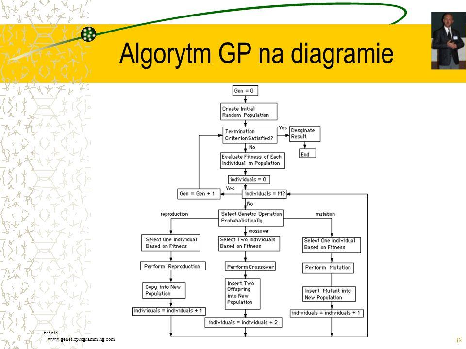 19 Algorytm GP na diagramie źródło: www.geneticprogramming.com