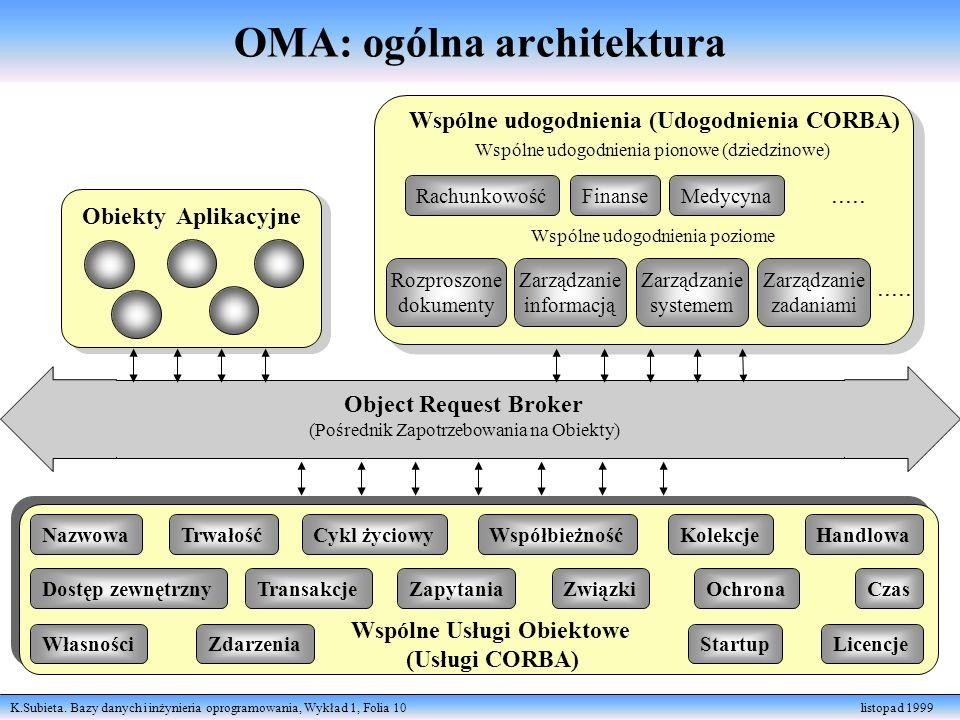 K.Subieta. Bazy danych i inżynieria oprogramowania, Wykład 1, Folia 10 listopad 1999 OMA: ogólna architektura Obiekty Aplikacyjne Object Request Broke