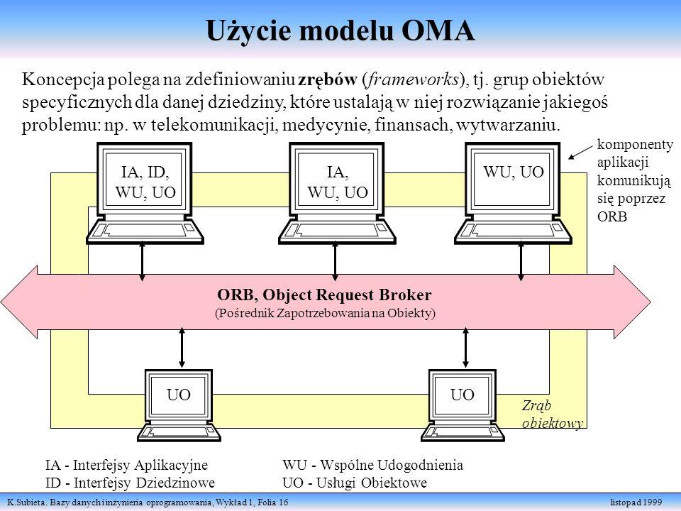K.Subieta. Bazy danych i inżynieria oprogramowania, Wykład 1, Folia 16 listopad 1999 Koncepcja polega na zdefiniowaniu zrębów (frameworks), tj. grup o