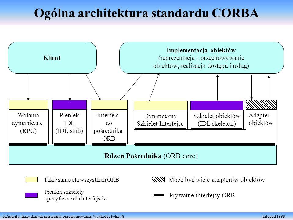K.Subieta. Bazy danych i inżynieria oprogramowania, Wykład 1, Folia 18 listopad 1999 Klient Implementacja obiektów (reprezentacja i przechowywanie obi