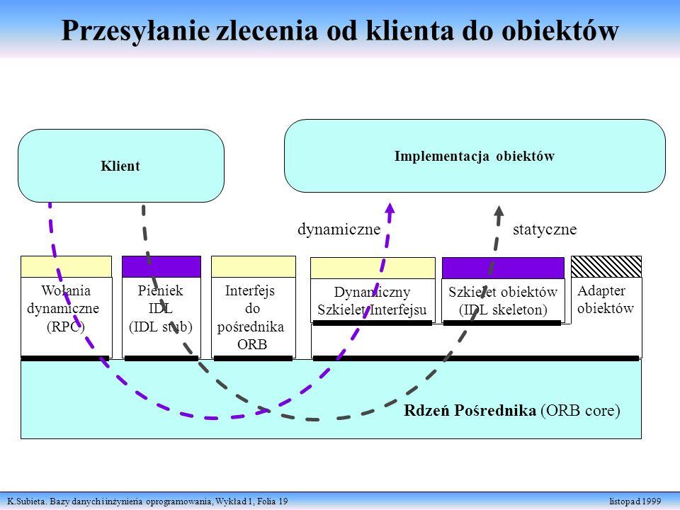 K.Subieta. Bazy danych i inżynieria oprogramowania, Wykład 1, Folia 19 listopad 1999 Klient Implementacja obiektów Wołania dynamiczne (RPC) Pieniek ID